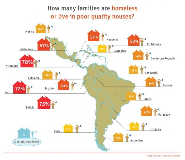 Poor Apartments: Graphics: How Many Families Live In Poor Quality Houses In