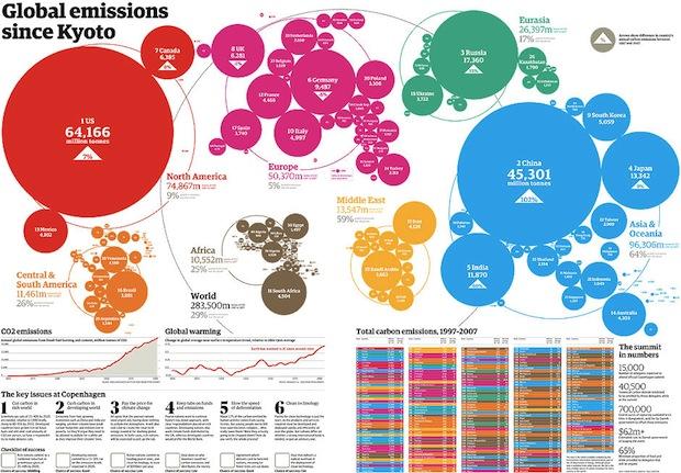 Graphics: Global Warming – The Evidence – Development Roast