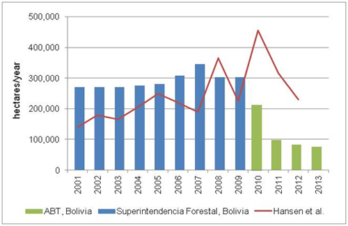 Figure2DeforestationBolivia