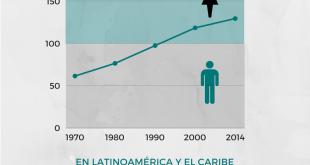 por cada 100 hombres 130 mujeres están inscritas en la universidad (3)