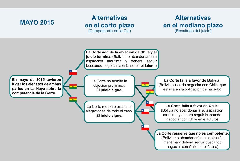 BB - La Haya y la inevitable negociación de Bolivia con Chile_SCM2