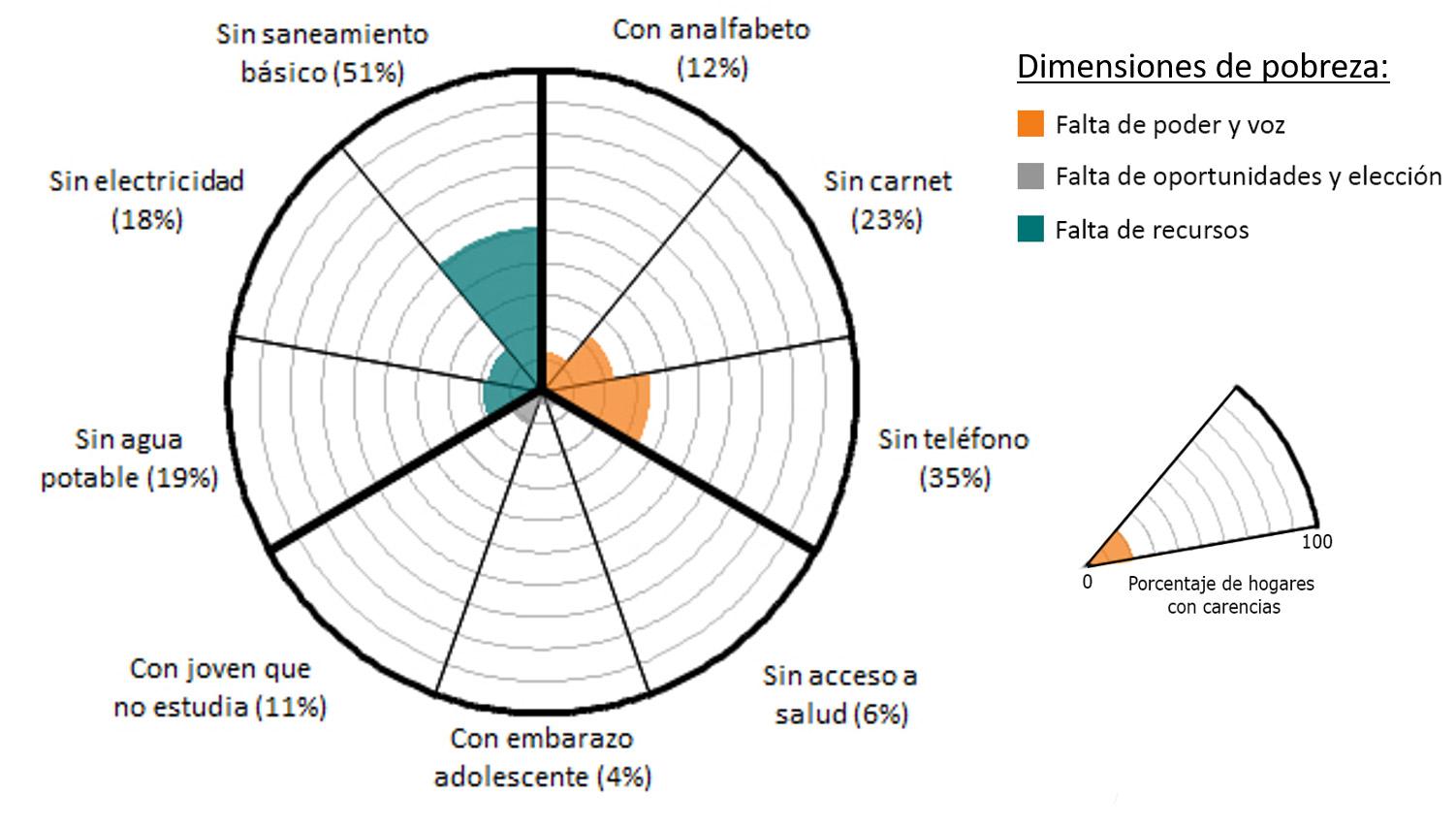 DimensionsOfPoverty